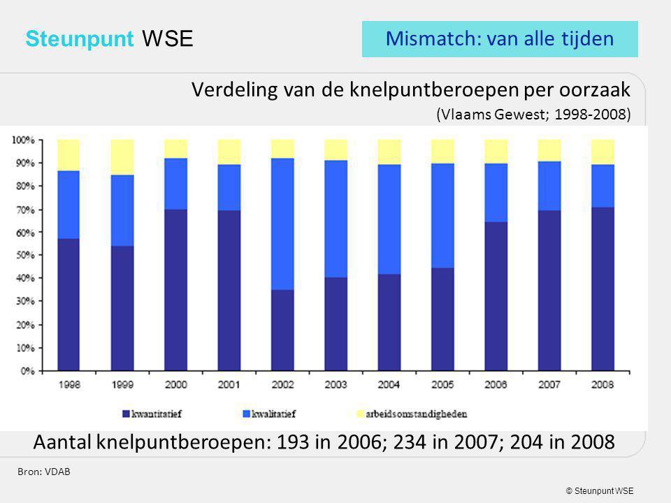 © Steunpunt WSE Steunpunt WSE Verdeling van de knelpuntberoepen per oorzaak (Vlaams Gewest; 1998-2008) Bron: VDAB Aantal knelpuntberoepen: 193 in 2006; 234 in 2007; 204 in 2008 Mismatch: van alle tijden