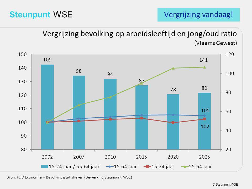 © Steunpunt WSE Steunpunt WSE Vergrijzing bevolking op arbeidsleeftijd en jong/oud ratio (Vlaams Gewest) Bron: FOD Economie – Bevolkingsstatistieken (Bewerking Steunpunt WSE) Vergrijzing vandaag!