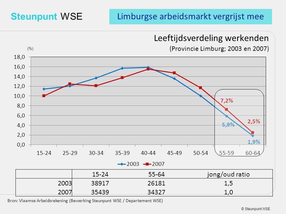 © Steunpunt WSE Steunpunt WSE Leeftijdsverdeling werkenden (Provincie Limburg; 2003 en 2007) Bron: Vlaamse Arbeidsrekening (Bewerking Steunpunt WSE / Departement WSE) 15-2455-64jong/oud ratio 200338917261811,5 200735439343271,0 (%) Limburgse arbeidsmarkt vergrijst mee
