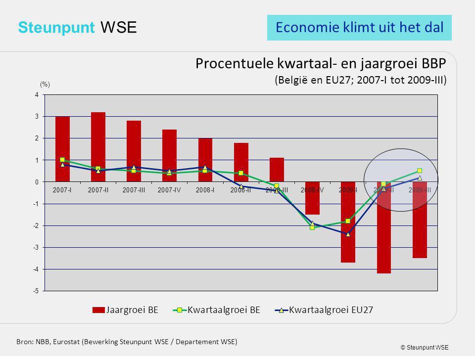 © Steunpunt WSE Steunpunt WSE Procentuele kwartaal- en jaargroei BBP (België en EU27; 2007-I tot 2009-III) Bron: NBB, Eurostat (Bewerking Steunpunt WSE / Departement WSE) Economie klimt uit het dal