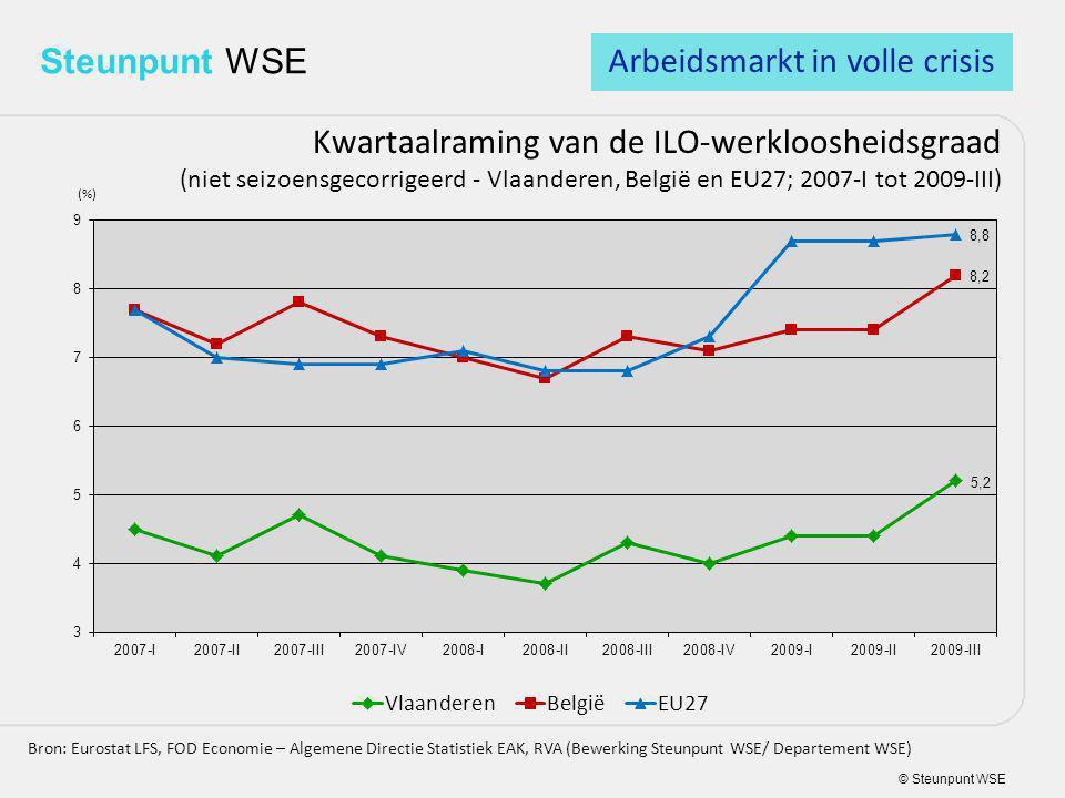 © Steunpunt WSE Steunpunt WSE Kwartaalraming van de ILO-werkloosheidsgraad (niet seizoensgecorrigeerd - Vlaanderen, België en EU27; 2007-I tot 2009-III) Bron: Eurostat LFS, FOD Economie – Algemene Directie Statistiek EAK, RVA (Bewerking Steunpunt WSE/ Departement WSE) Arbeidsmarkt in volle crisis