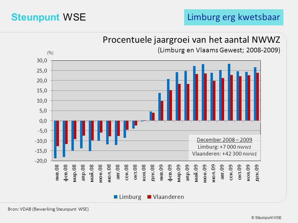 © Steunpunt WSE Steunpunt WSE Procentuele jaargroei van het aantal NWWZ (Limburg en Vlaams Gewest; 2008-2009) Bron: VDAB (Bewerking Steunpunt WSE) (%) Limburg erg kwetsbaar