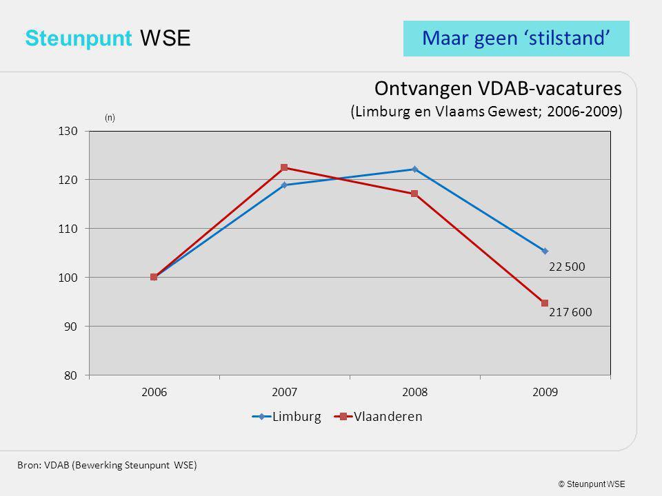 © Steunpunt WSE Steunpunt WSE Ontvangen VDAB-vacatures (Limburg en Vlaams Gewest; 2006-2009) Bron: VDAB (Bewerking Steunpunt WSE) (n) Maar geen 'stilstand'