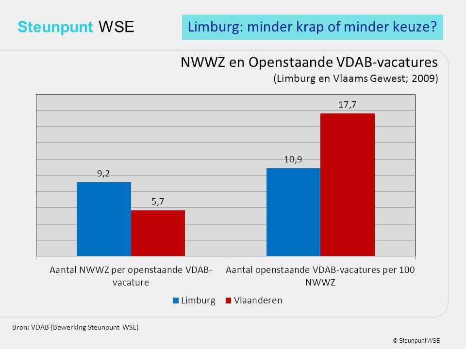 © Steunpunt WSE Steunpunt WSE NWWZ en Openstaande VDAB-vacatures (Limburg en Vlaams Gewest; 2009) Bron: VDAB (Bewerking Steunpunt WSE) Limburg: minder krap of minder keuze