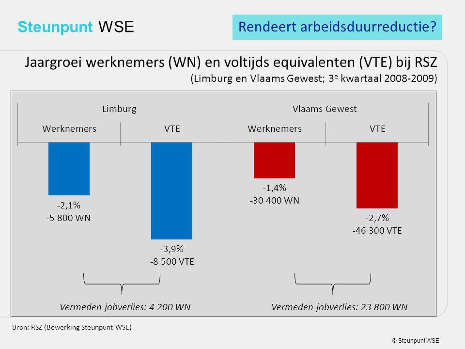 © Steunpunt WSE Steunpunt WSE Jaargroei werknemers (WN) en voltijds equivalenten (VTE) bij RSZ (Limburg en Vlaams Gewest; 3 e kwartaal 2008-2009) Bron: RSZ (Bewerking Steunpunt WSE) Rendeert arbeidsduurreductie.