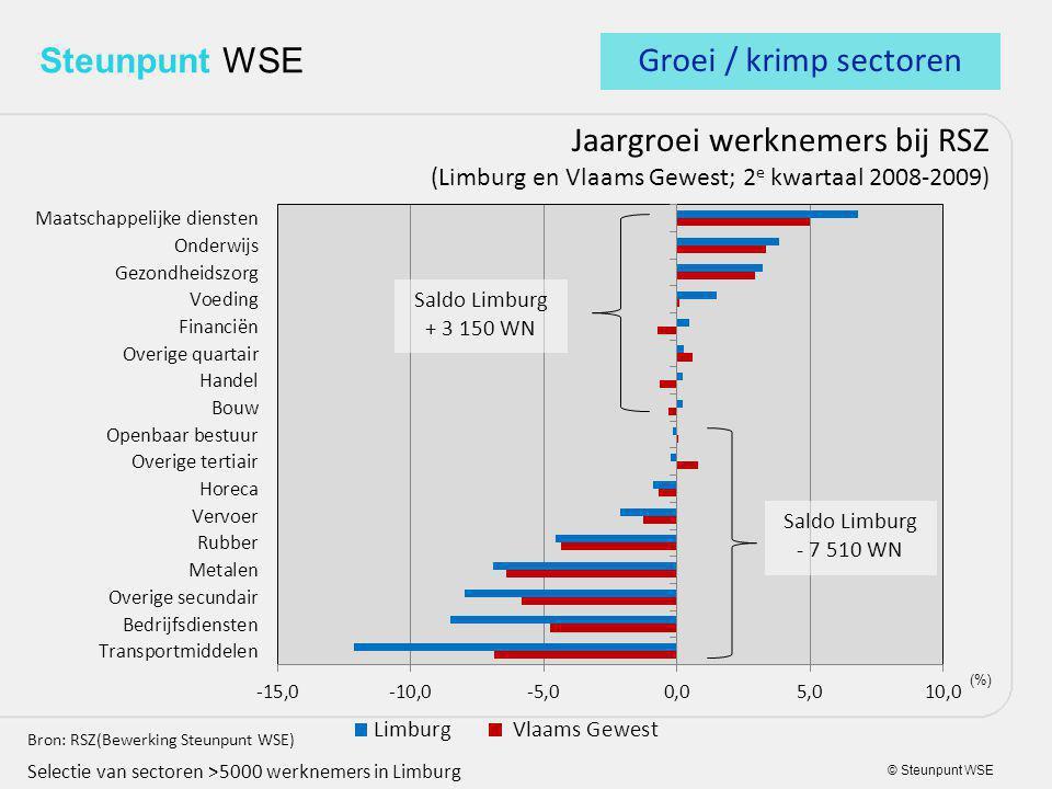 © Steunpunt WSE Steunpunt WSE Jaargroei werknemers bij RSZ (Limburg en Vlaams Gewest; 2 e kwartaal 2008-2009) Bron: RSZ(Bewerking Steunpunt WSE) Selectie van sectoren >5000 werknemers in Limburg (%) Groei / krimp sectoren