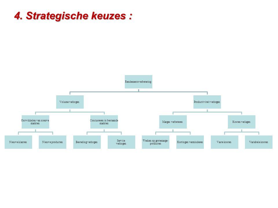 4. Strategische keuzes : Rendementsverbetering Volume verhogen Ontwikkelen van nieuwe markten Nieuwe klantenNieuwe producten Concurreren in bestaande