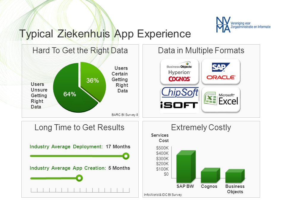 Typical Ziekenhuis App Experience Extremely Costly Hard To Get the Right Data Industry Average Deployment: 17 Months Industry Average App Creation: 5 Months Services Cost $500K $400K $300K $200K $100K $0 Long Time to Get Results SAP BWCognosBusiness Objects Data in Multiple Formats Users Unsure Getting Right Data 64% 36% Users Certain Getting Right Data BARC BI Survey 8 InfoWorld & IDC BI Survey