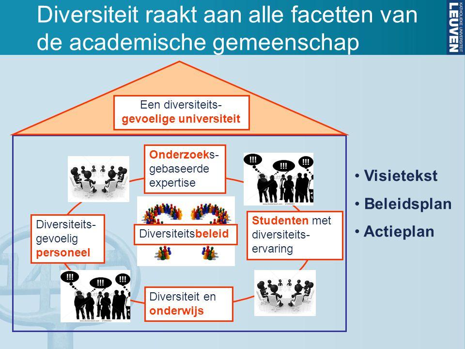Diversiteit raakt aan alle facetten van de academische gemeenschap !!! Diversiteits- gevoelig personeel Studenten met diversiteits- ervaring Onderzoek