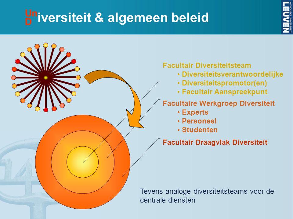 iversiteit & algemeen beleid Facultair Diversiteitsteam • Diversiteitsverantwoordelijke • Diversiteitspromotor(en) • Facultair Aanspreekpunt Facultair