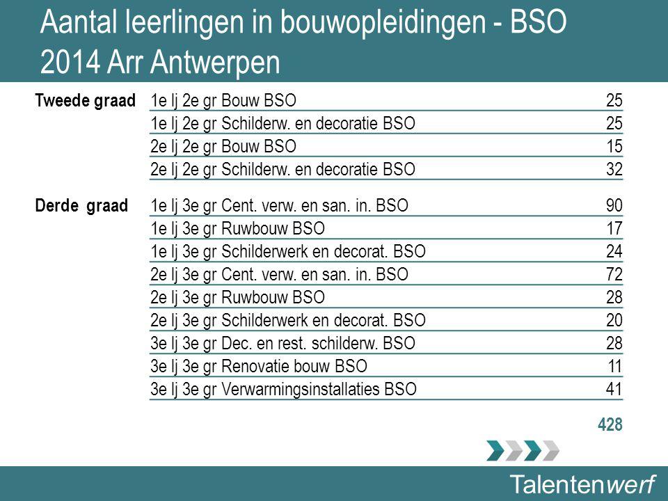 Talentenwerf Aantal leerlingen in bouwopleidingen - BSO 2014 Arr Antwerpen Tweede graad 1e lj 2e gr Bouw BSO25 1e lj 2e gr Schilderw. en decoratie BSO
