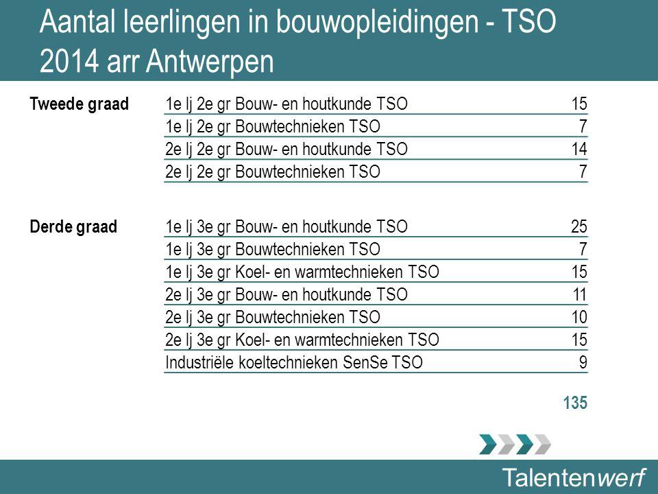 Talentenwerf Aantal leerlingen in bouwopleidingen - TSO 2014 arr Antwerpen Tweede graad 1e lj 2e gr Bouw- en houtkunde TSO15 1e lj 2e gr Bouwtechnieken TSO7 2e lj 2e gr Bouw- en houtkunde TSO14 2e lj 2e gr Bouwtechnieken TSO7 Derde graad 1e lj 3e gr Bouw- en houtkunde TSO25 1e lj 3e gr Bouwtechnieken TSO7 1e lj 3e gr Koel- en warmtechnieken TSO15 2e lj 3e gr Bouw- en houtkunde TSO11 2e lj 3e gr Bouwtechnieken TSO10 2e lj 3e gr Koel- en warmtechnieken TSO15 Industriële koeltechnieken SenSe TSO9 135