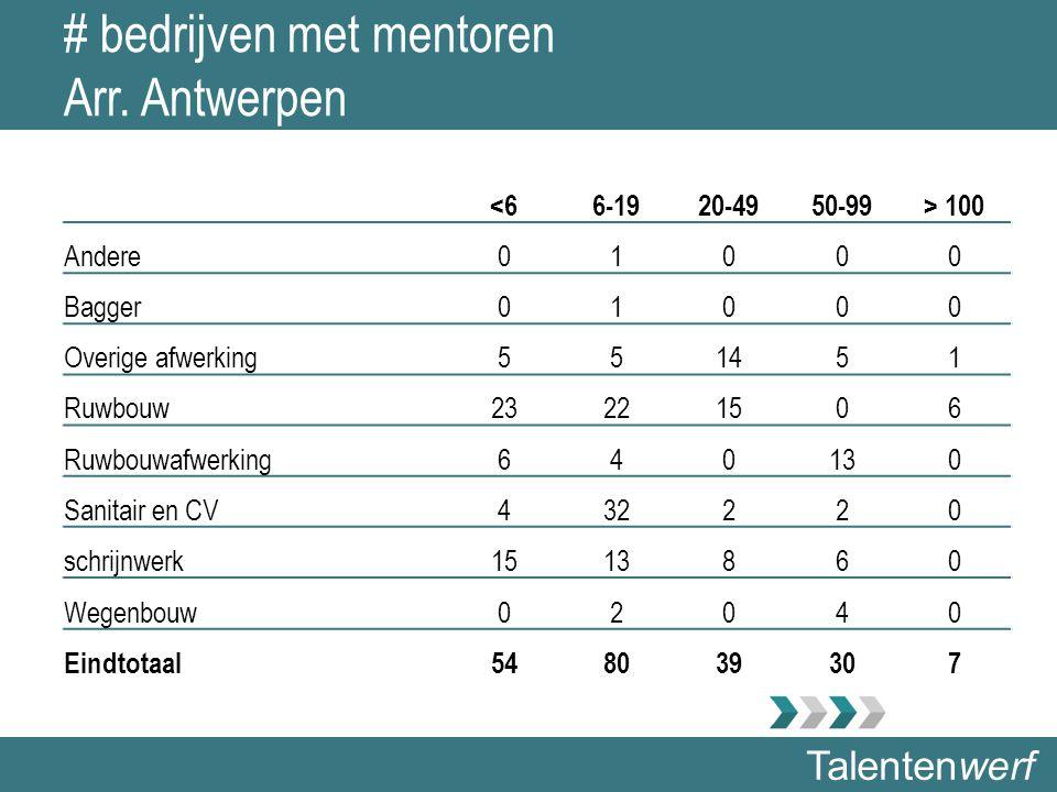 Talentenwerf # bedrijven met mentoren Arr. Antwerpen <66-1920-4950-99> 100 Andere01000 Bagger01000 Overige afwerking551451 Ruwbouw23221506 Ruwbouwafwe