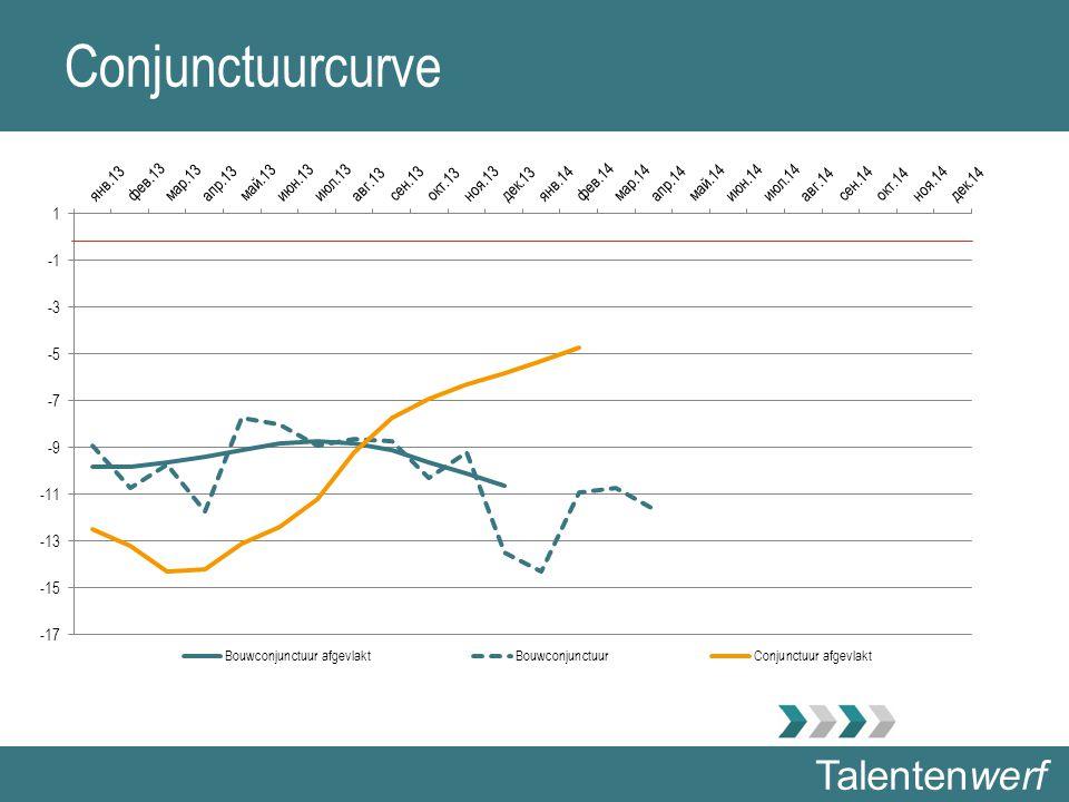 Talentenwerf Conjunctuurcurve