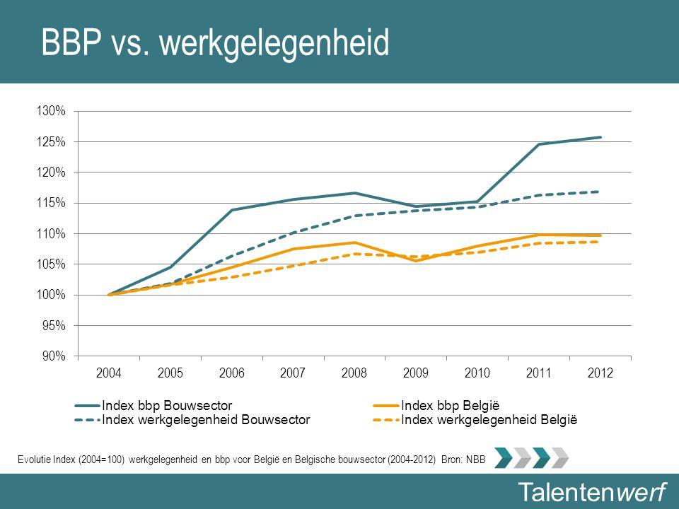 Talentenwerf BBP vs. werkgelegenheid Evolutie Index (2004=100) werkgelegenheid en bbp voor België en Belgische bouwsector (2004-2012) Bron: NBB