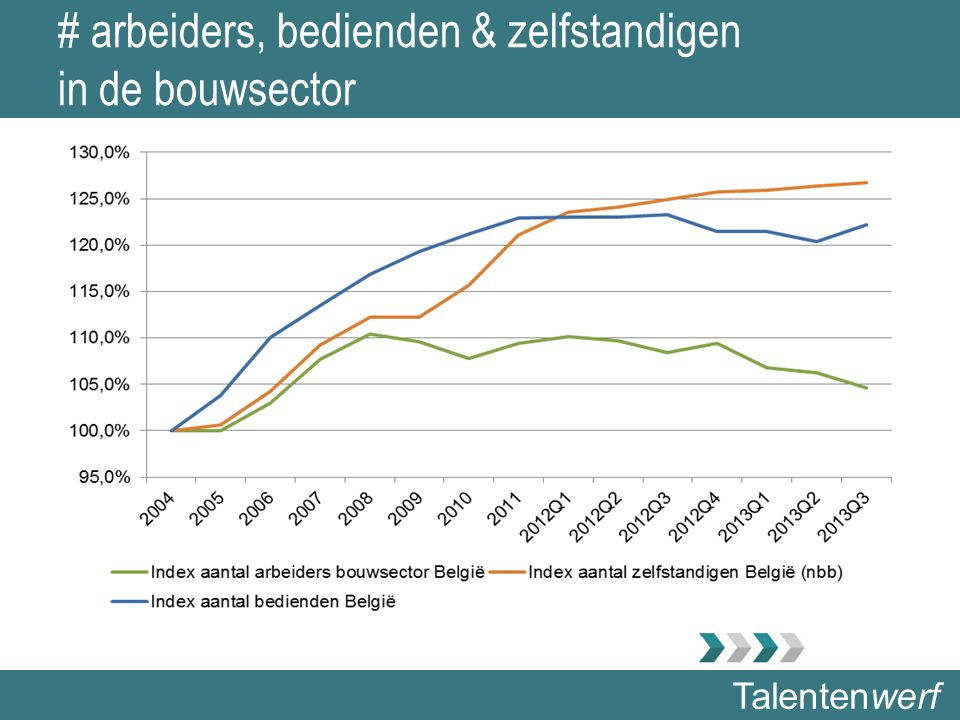 Talentenwerf Aantal leerlingen in bouwopleidingen - BSO 2014 Arr Antwerpen Tweede graad 1e lj 2e gr Bouw BSO25 1e lj 2e gr Schilderw.
