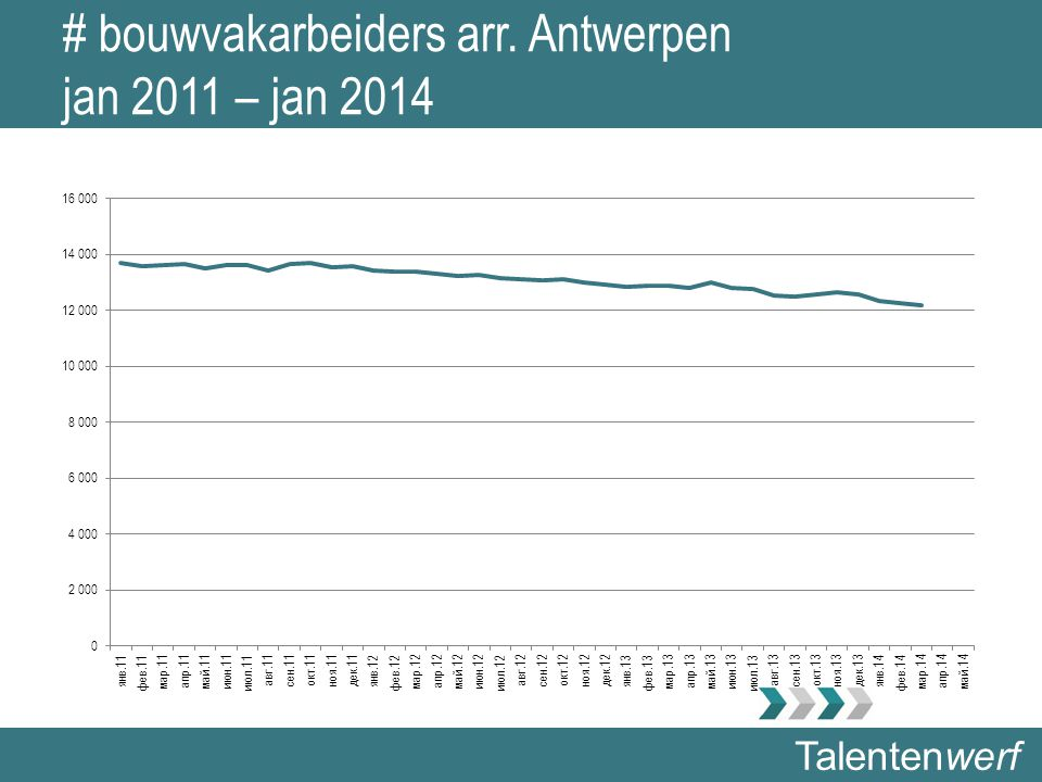 Talentenwerf # bouwvakarbeiders arr. Antwerpen jan 2011 – jan 2014