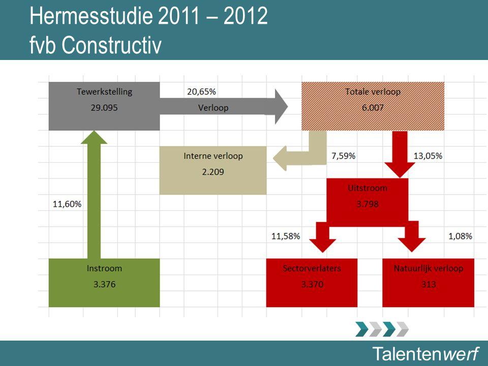 Talentenwerf Hermesstudie 2011 – 2012 fvb Constructiv