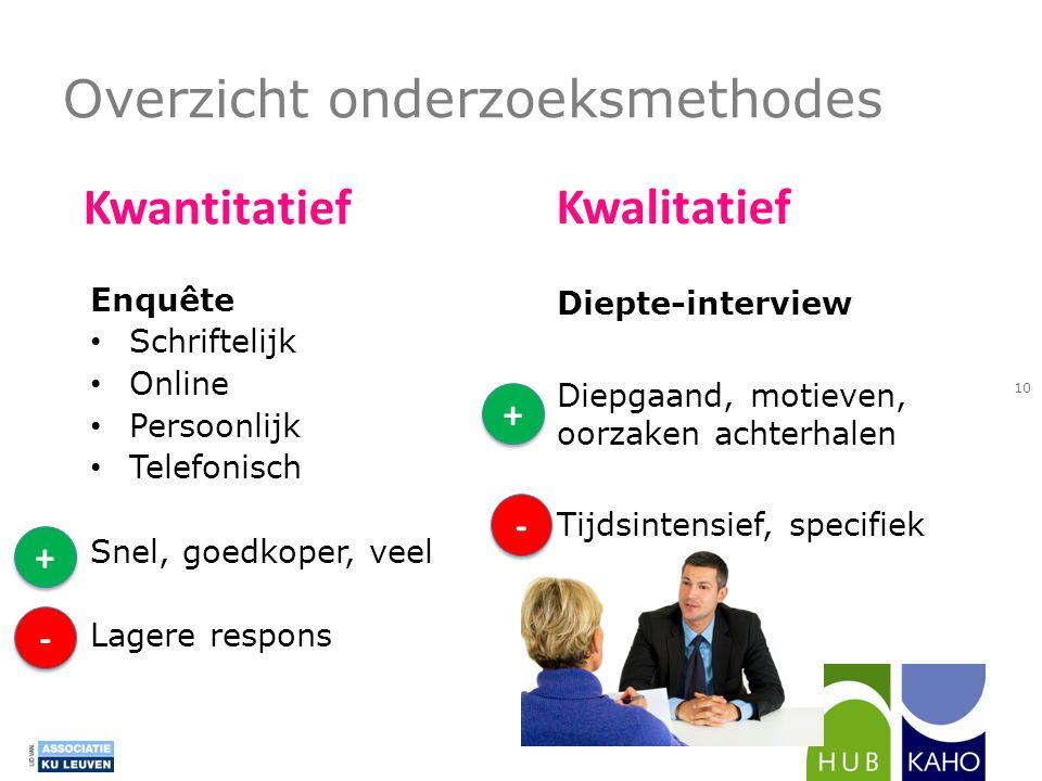 Overzicht onderzoeksmethodes Enquête • Schriftelijk • Online • Persoonlijk • Telefonisch Snel, goedkoper, veel Lagere respons + + + + - - - - Kwantita