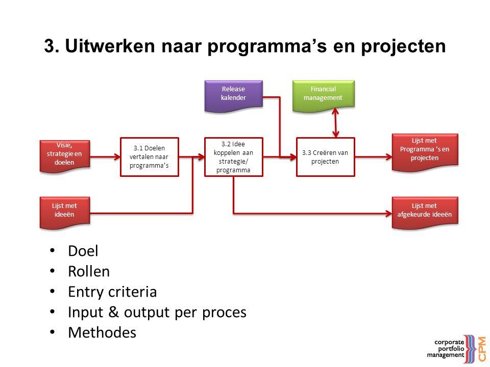 Visie, strategie en doelen 3.3 Creëren van projecten Lijst met Programma 's en projecten 3. Uitwerken naar programma's en projecten 3.2 Idee koppelen