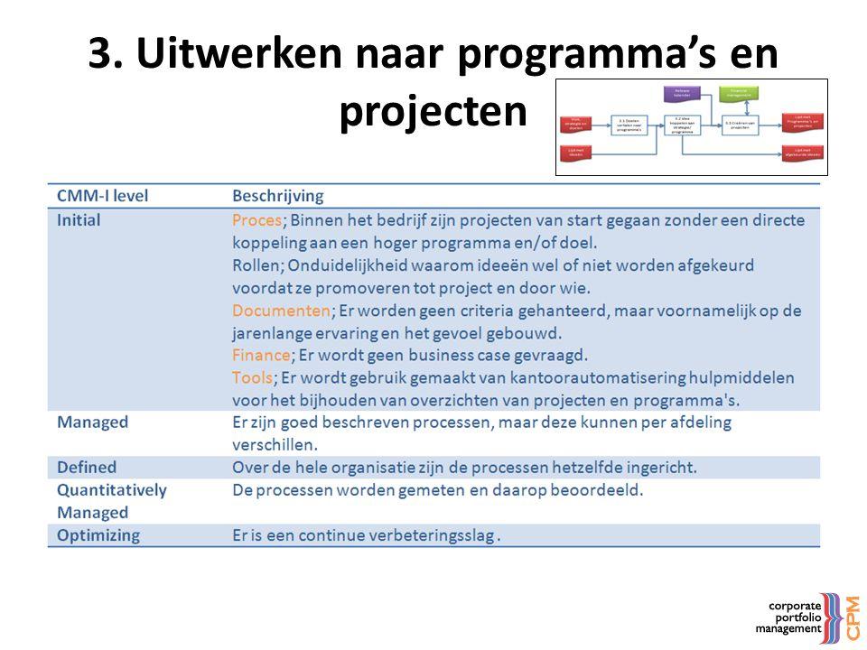 3. Uitwerken naar programma's en projecten