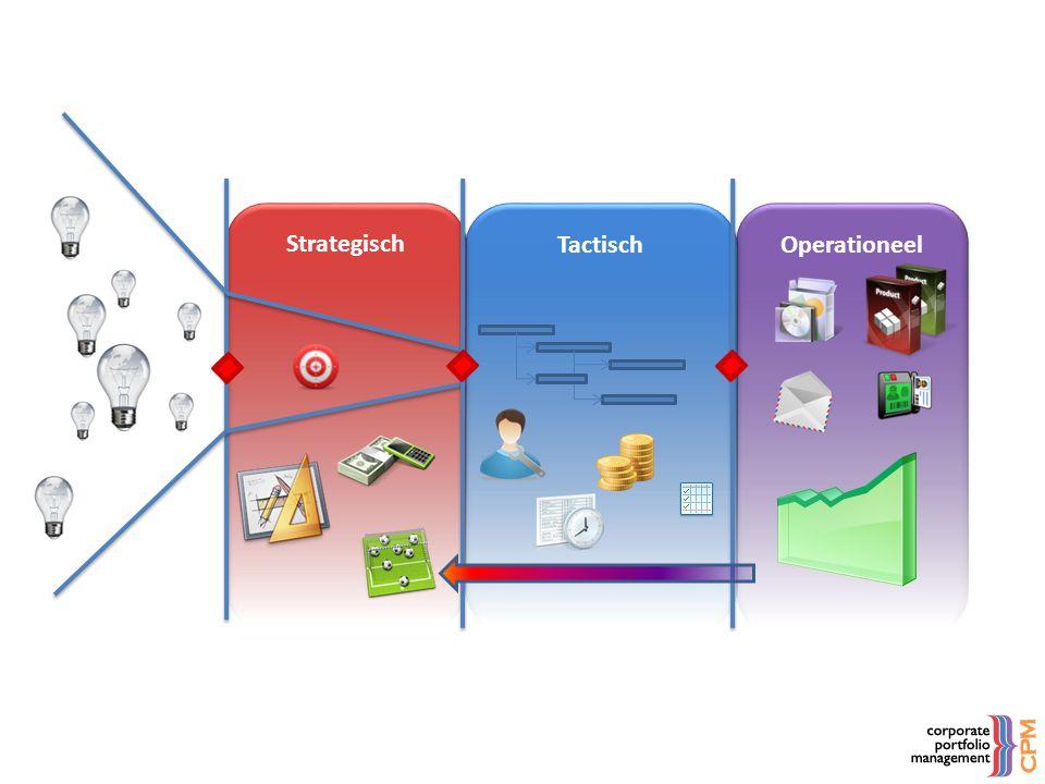 Operationeel Tactisch Strategisch Project Portfolio Management Corporate Portfolio Management Idee Portfolio Management Service Portfolio Management }}}