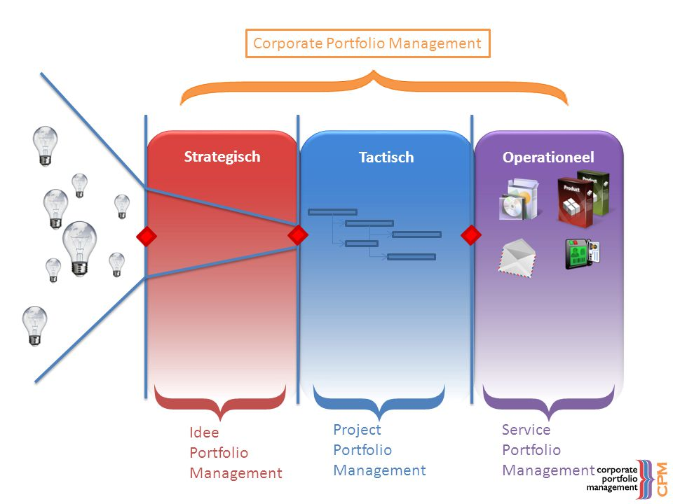 Operationeel Tactisch Strategisch Project Portfolio Management Corporate Portfolio Management Idee Portfolio Management Service Portfolio Management }
