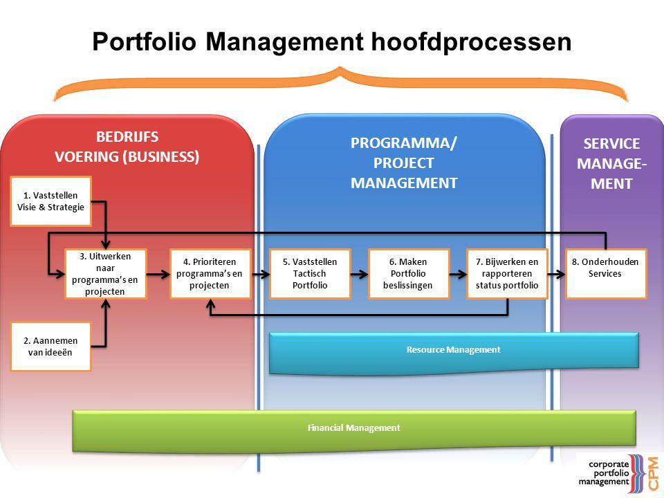 • Vaststellen bedrijfsdoelstellingen • Ideation/NPD • Governance – Proces – Rollen • KPI – Doelen – Business Case • Portfolio initiatieven Idea Portfolio