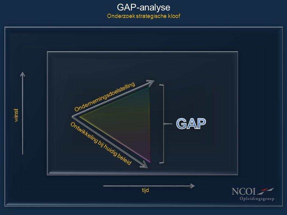 GAP-analyse Onderzoek strategische kloof Ontwikkeling bij huidig beleid Ondernemingsdoelstelling tijd winst