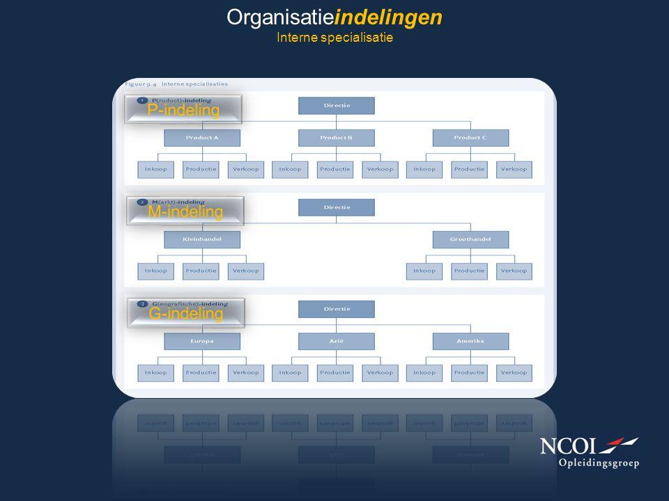 Organisatieindelingen Interne specialisatie