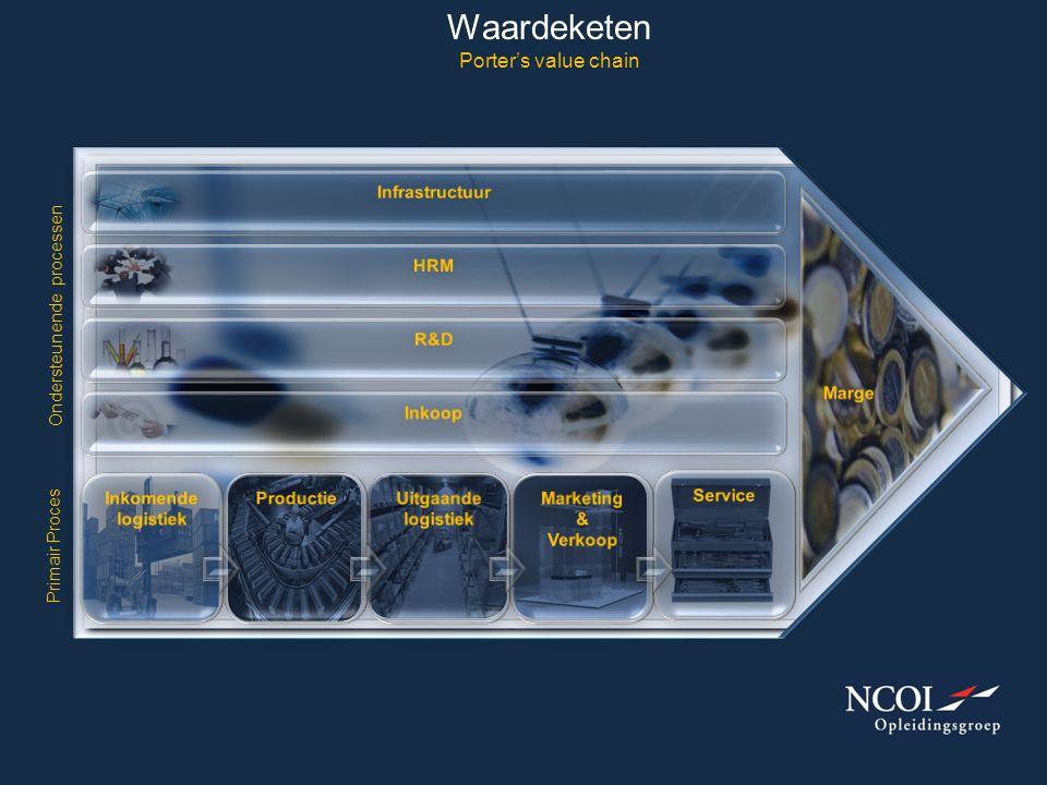 Waardeketen Porter's value chain Primair Proces Ondersteunende processen