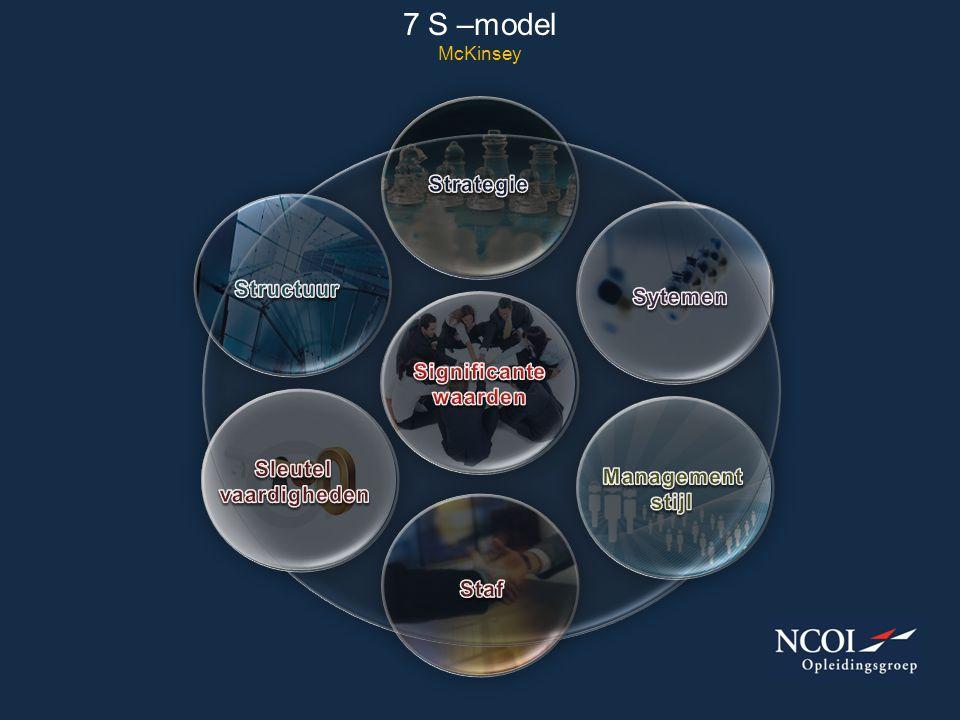 7 S –model McKinsey