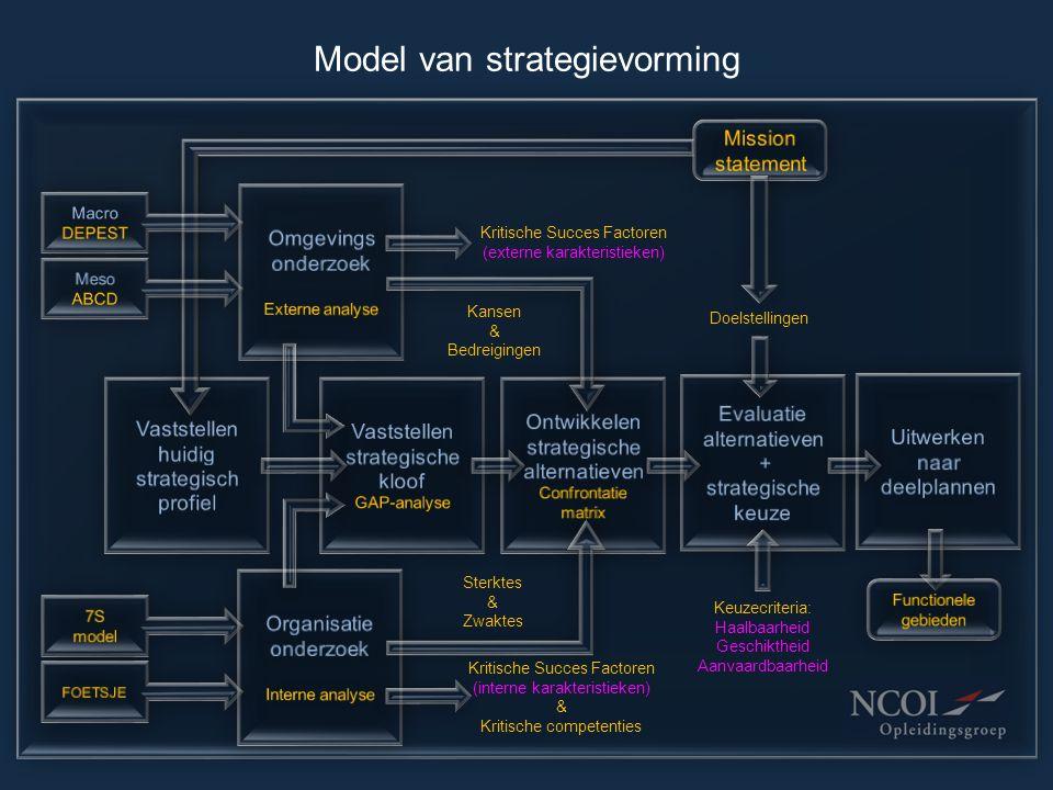 Model van strategievorming Kansen & Bedreigingen Sterktes & Zwaktes Doelstellingen Keuzecriteria: Haalbaarheid Geschiktheid Aanvaardbaarheid Kritische