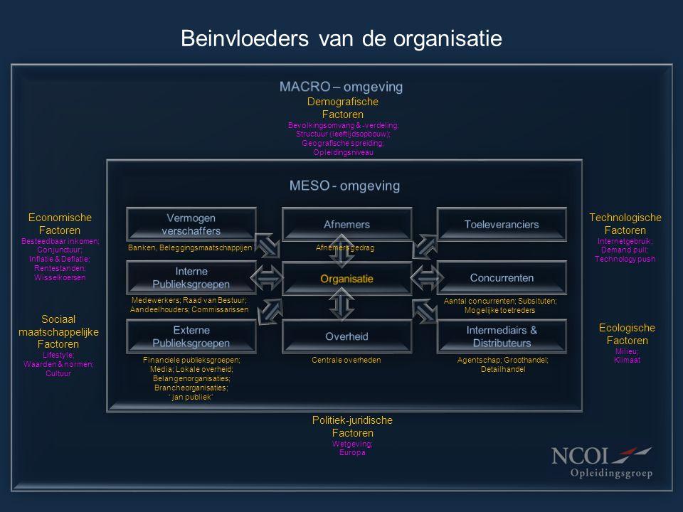Concurrentiekrachten 5K-model van Porter Onderhandelings- macht Leveranciers Onderhandelings- macht Afnemers Porter N.B.