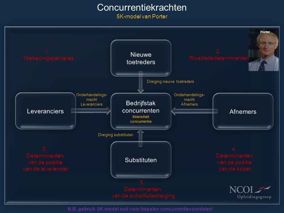 Concurrentiekrachten 5K-model van Porter Onderhandelings- macht Leveranciers Onderhandelings- macht Afnemers Porter N.B. gebruik 5K-model ook voor bep