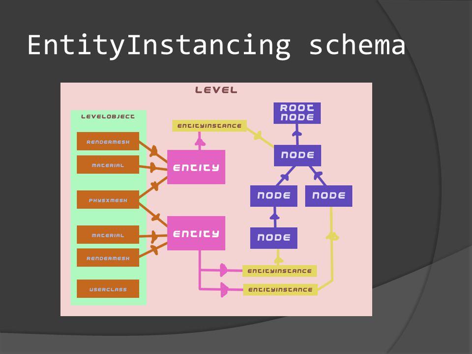 EntityInstancing schema