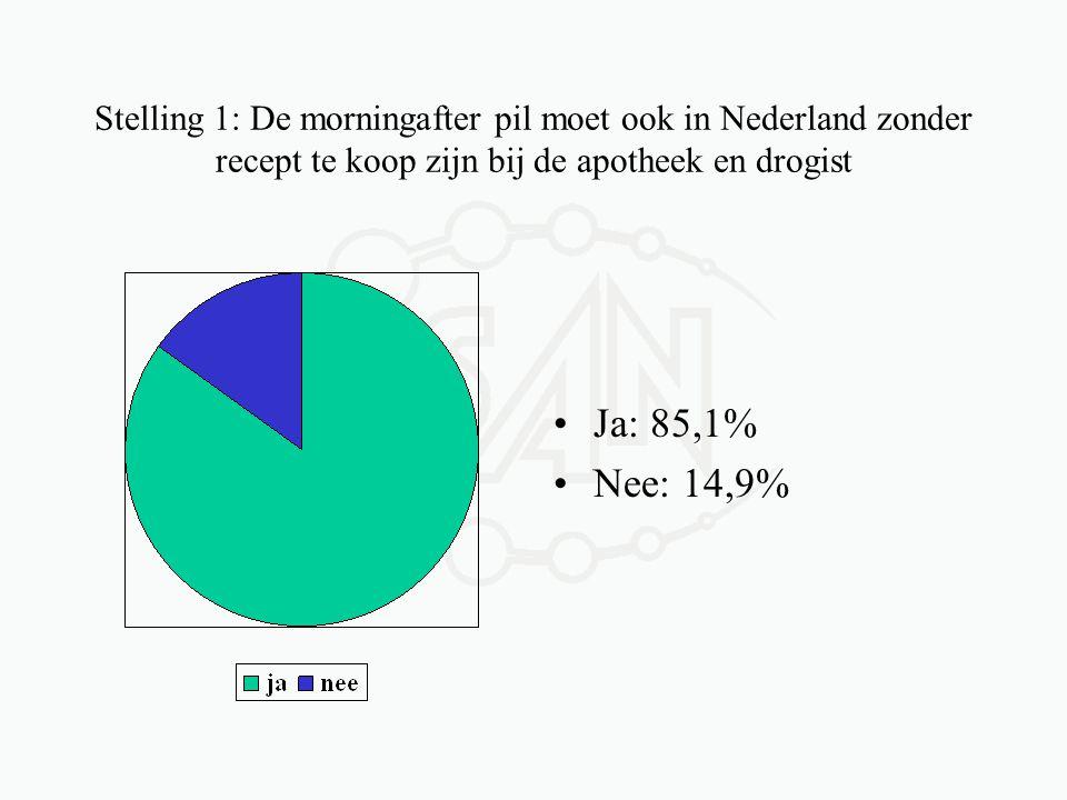 Stelling 1: De morningafter pil moet ook in Nederland zonder recept te koop zijn bij de apotheek en drogist •Ja: 85,1% •Nee: 14,9%