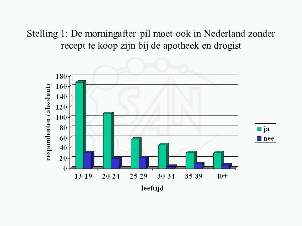 Stelling 1: De morningafter pil moet ook in Nederland zonder recept te koop zijn bij de apotheek en drogist