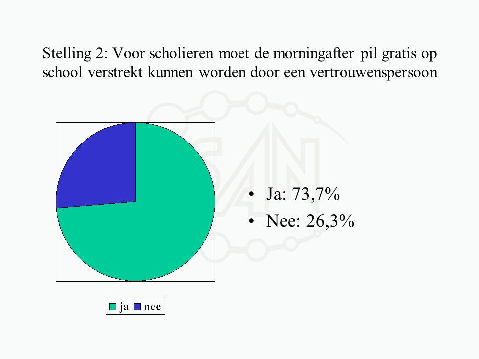 Stelling 2: Voor scholieren moet de morningafter pil gratis op school verstrekt kunnen worden door een vertrouwenspersoon •Ja: 73,7% •Nee: 26,3%