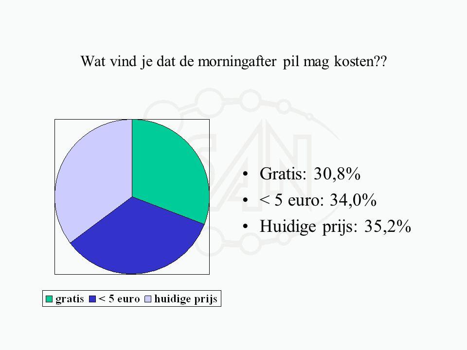 Wat vind je dat de morningafter pil mag kosten?? •Gratis: 30,8% •< 5 euro: 34,0% •Huidige prijs: 35,2%