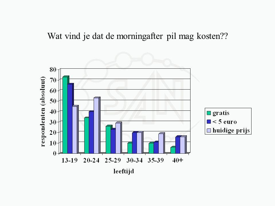 Wat vind je dat de morningafter pil mag kosten??