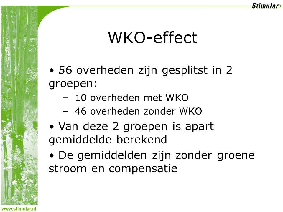 WKO-effect • 56 overheden zijn gesplitst in 2 groepen: – 10 overheden met WKO – 46 overheden zonder WKO • Van deze 2 groepen is apart gemiddelde berekend • De gemiddelden zijn zonder groene stroom en compensatie