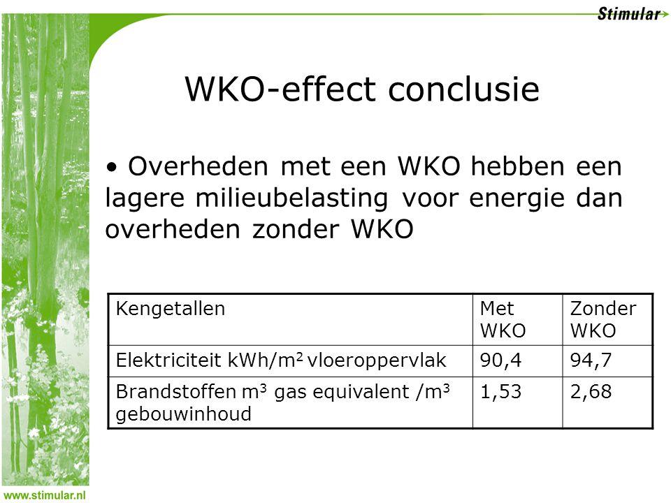WKO-effect conclusie • Overheden met een WKO hebben een lagere milieubelasting voor energie dan overheden zonder WKO KengetallenMet WKO Zonder WKO Elektriciteit kWh/m 2 vloeroppervlak90,494,7 Brandstoffen m 3 gas equivalent /m 3 gebouwinhoud 1,532,68