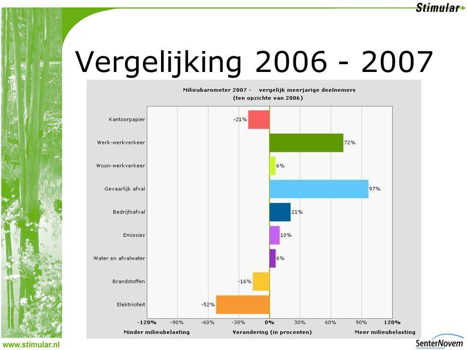 Vergelijking 2006 - 2007