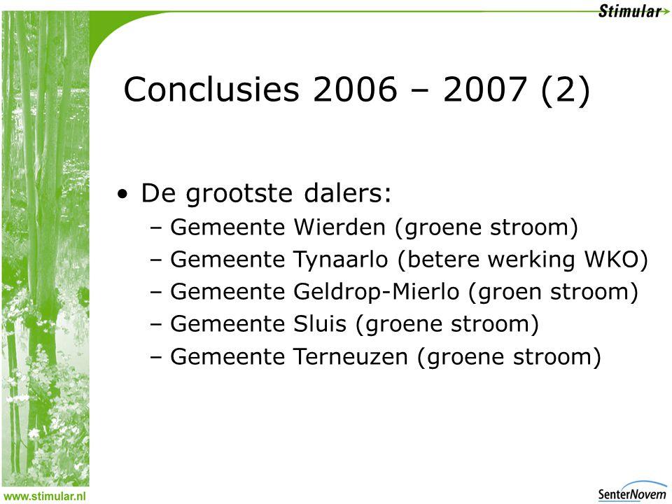 Conclusies 2006 – 2007 (2) •De grootste dalers: –Gemeente Wierden (groene stroom) –Gemeente Tynaarlo (betere werking WKO) –Gemeente Geldrop-Mierlo (groen stroom) –Gemeente Sluis (groene stroom) –Gemeente Terneuzen (groene stroom)