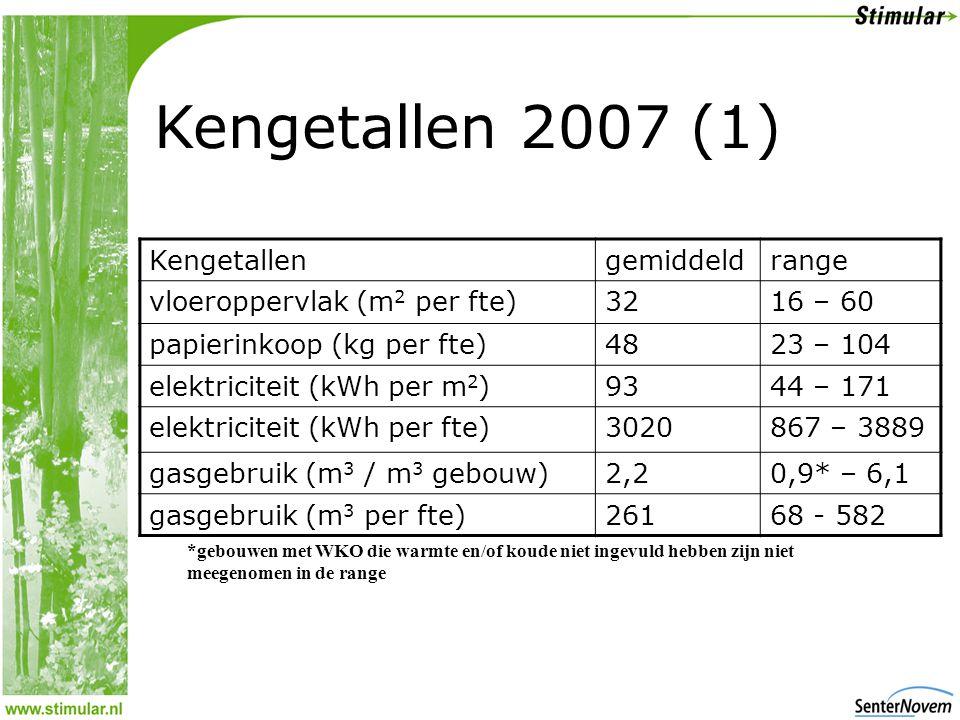 Kengetallen 2007 (1) Kengetallengemiddeldrange vloeroppervlak (m 2 per fte)3216 – 60 papierinkoop (kg per fte)4823 – 104 elektriciteit (kWh per m 2 )9344 – 171 elektriciteit (kWh per fte)3020867 – 3889 gasgebruik (m 3 / m 3 gebouw)2,20,9* – 6,1 gasgebruik (m 3 per fte)26168 - 582 *gebouwen met WKO die warmte en/of koude niet ingevuld hebben zijn niet meegenomen in de range