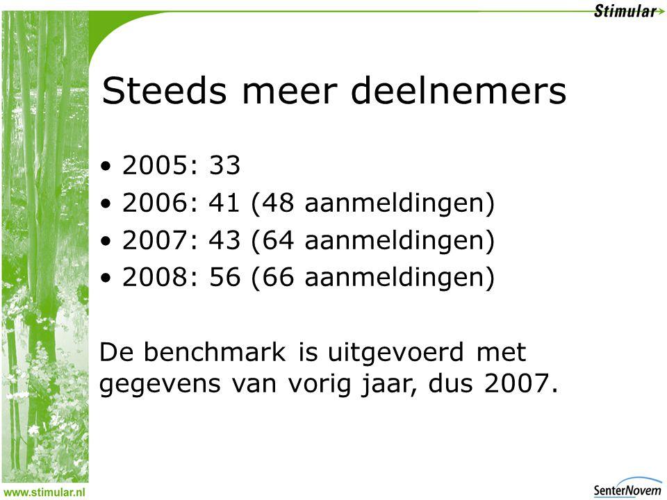 Steeds meer deelnemers • 2005: 33 • 2006: 41 (48 aanmeldingen) • 2007: 43 (64 aanmeldingen) • 2008: 56 (66 aanmeldingen) De benchmark is uitgevoerd met gegevens van vorig jaar, dus 2007.