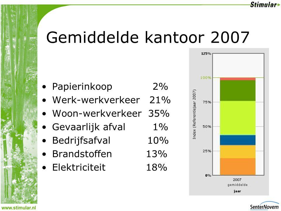 •Papierinkoop 2% •Werk-werkverkeer 21% •Woon-werkverkeer 35% •Gevaarlijk afval 1% •Bedrijfsafval 10% •Brandstoffen 13% •Elektriciteit 18%