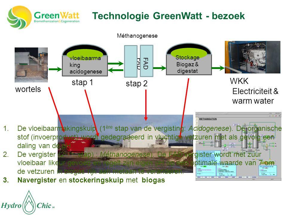 Technologie GreenWatt - bezoek FAD WKK stap 2 stap 1 Electriciteit & warm water wortels Stockage Biogaz & digestat Méthanogenese vloeibaarma king acidogenese 1.De vloeibaarmakingskuip (1 ère stap van de vergisting: Acidogenese).
