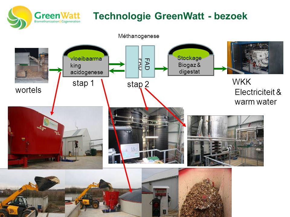 Technologie GreenWatt - bezoek FAD Stockage Biogaz & digestat WKK stap 2 stap 1 Méthanogenese Electriciteit & warm water wortels vloeibaarma king acid